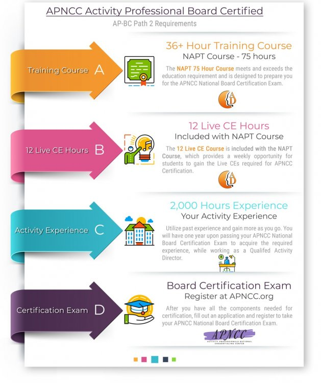 APNCCpath2_CertificationRequirements.jpg